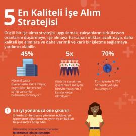 5 En Kaliteli İşe Alım Stratejisi
